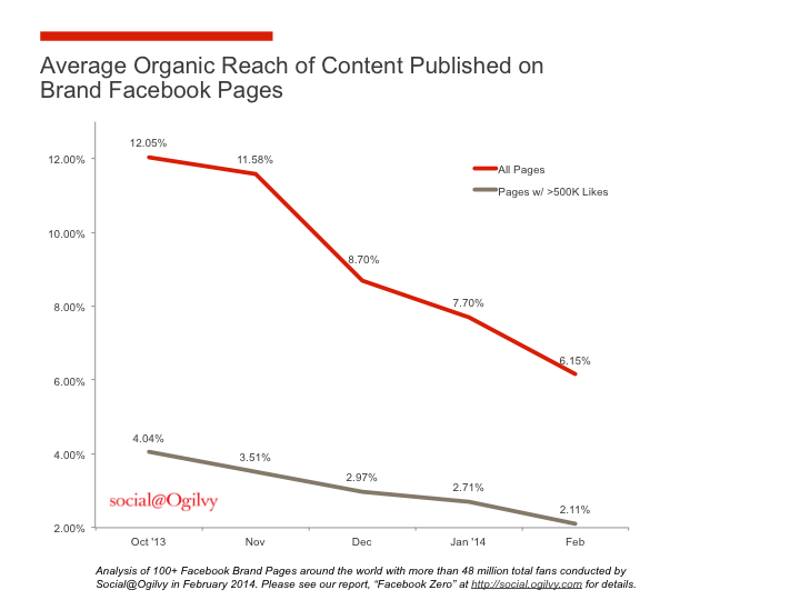 Organic reach of content published on brand Facebook pages Ogilvy